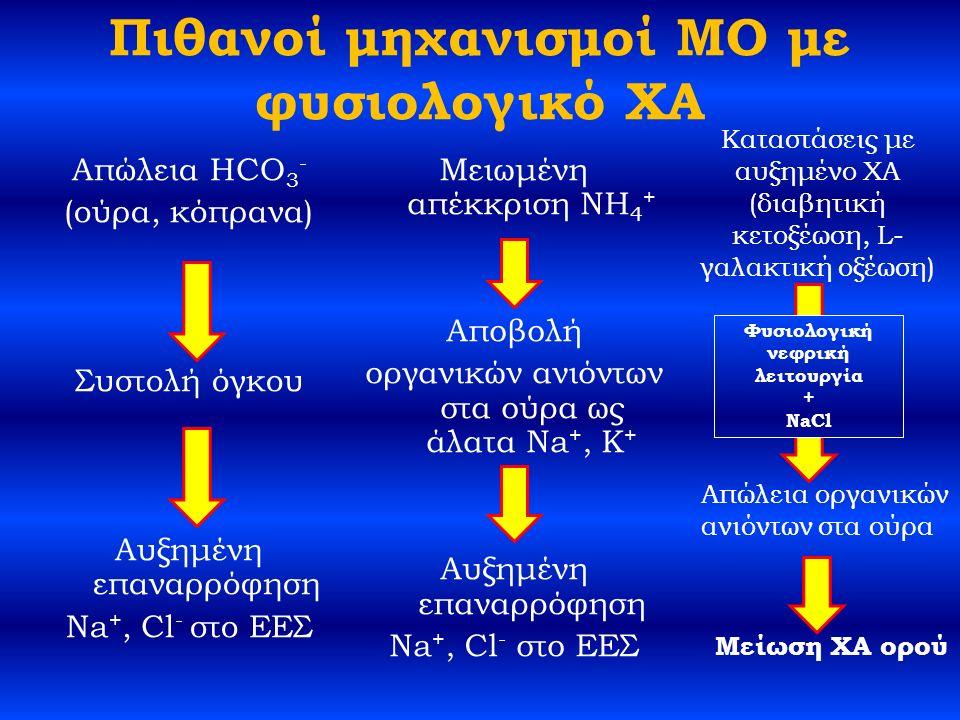 Πιθανοί μηχανισμοί ΜΟ με φυσιολογικό ΧΑ Απώλεια HCO 3 - (ούρα, κόπρανα) Συστολή όγκου Αυξημένη επαναρρόφηση Na +, Cl - στο ΕΕΣ Μειωμένη απέκκριση NH 4 + Αποβολή οργανικών ανιόντων στα ούρα ως άλατα Na +, K + Αυξημένη επαναρρόφηση Na +, Cl - στο ΕΕΣ Καταστάσεις με αυξημένο ΧΑ (διαβητική κετοξέωση, L- γαλακτική οξέωση) Φυσιολογική νεφρική λειτουργία + NaCl Απώλεια οργανικών ανιόντων στα ούρα Μείωση ΧΑ ορού