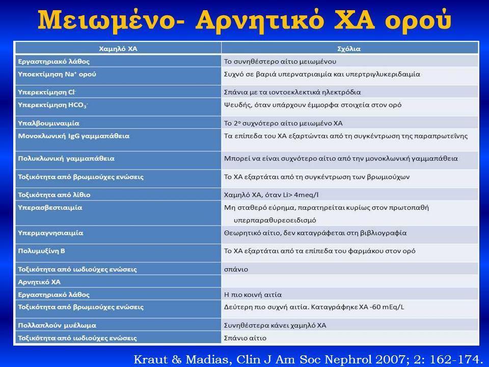 Μειωμένο- Αρνητικό ΧΑ ορού Kraut & Madias, Clin J Am Soc Nephrol 2007; 2: 162-174.