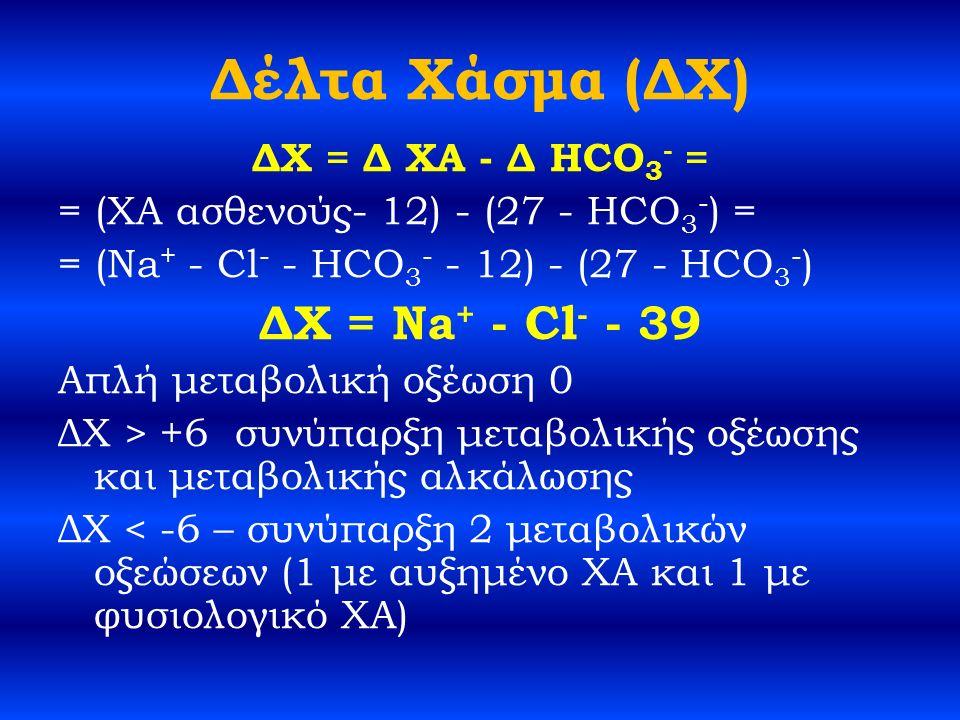 Δέλτα Χάσμα (ΔΧ) ΔΧ = Δ ΧΑ - Δ HCO 3 - = = (ΧΑ ασθενούς- 12) - (27 - HCO 3 - ) = = (Na + - Cl - - HCO 3 - - 12) - (27 - HCO 3 - ) ΔΧ = Na + - Cl - - 39 Απλή μεταβολική οξέωση 0 ΔΧ > +6 συνύπαρξη μεταβολικής οξέωσης και μεταβολικής αλκάλωσης ΔΧ < -6 – συνύπαρξη 2 μεταβολικών οξεώσεων (1 με αυξημένο ΧΑ και 1 με φυσιολογικό ΧΑ)