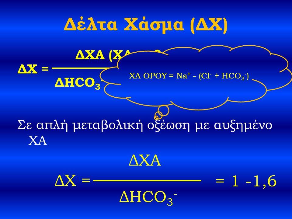 Δέλτα Χάσμα (ΔΧ) ΔΧ = Σε απλή μεταβολική οξέωση με αυξημένο ΧA ΔΧ = ΔΧΑ (ΧΑ ασθενούς -12) ΔHCO 3 - (24 - [HCO 3 - ] ασθενούς) ΔΧΑ ΔHCO 3 - = 1 -1,6 ΧΑ ΟΡΟΥ = Na + - (Cl - + HCO 3 - )