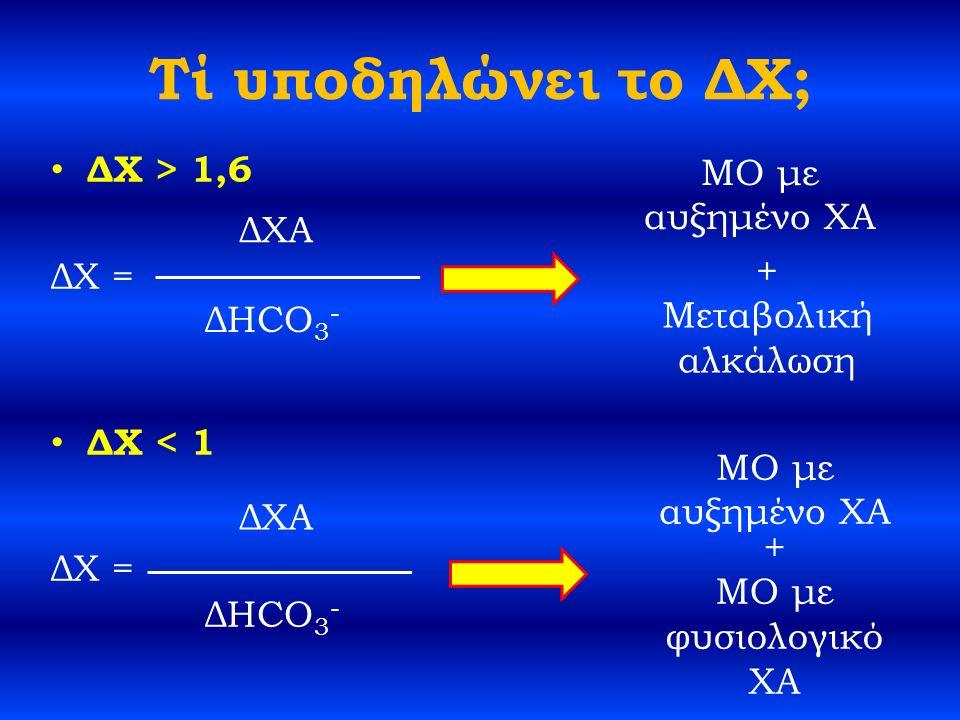 Τί υποδηλώνει το ΔΧ; ΔΧ > 1,6 ΔΧ = ΔΧ < 1 ΔΧ = ΔHCO 3 - ΔΧΑ ΔHCO 3 - ΔΧΑ + Μεταβολική αλκάλωση + ΜΟ με φυσιολογικό ΧΑ ΜΟ με αυξημένο ΧΑ