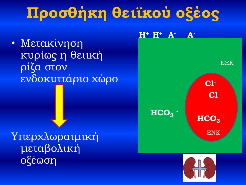 Προσθήκη θειϊκού οξέος Μετακίνηση κυρίως η θειική ρίζα στον ενδοκυττάριο χώρο Υπερχλωραιμική μεταβολική οξέωση HCO 3 - H+H+ A-A- ΕΞΚ ENK Cl - A-A- H+H+ HCO 3 -