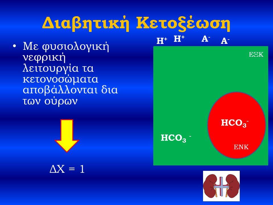 Διαβητική Κετοξέωση Με φυσιολογική νεφρική λειτουργία τα κετονοσώματα αποβάλλονται δια των ούρων ΔΧ = 1 HCO 3 - H+H+ A-A- ΕΞΚ ENK H+H+ A-A- HCO 3 -