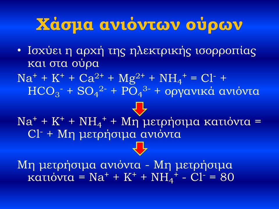 Χάσμα ανιόντων ούρων Ισχύει η αρχή της ηλεκτρικής ισορροπίας και στα ούρα Na + + K + + Ca 2+ + Mg 2+ + NH 4 + = Cl - + HCO 3 - + SO 4 2- + PO 4 3- + οργανικά ανιόντα Na + + K + + NH 4 + + Μη μετρήσιμα κατιόντα = Cl - + Μη μετρήσιμα ανιόντα Μη μετρήσιμα ανιόντα - Μη μετρήσιμα κατιόντα = Na + + K + + NH 4 + - Cl - = 80