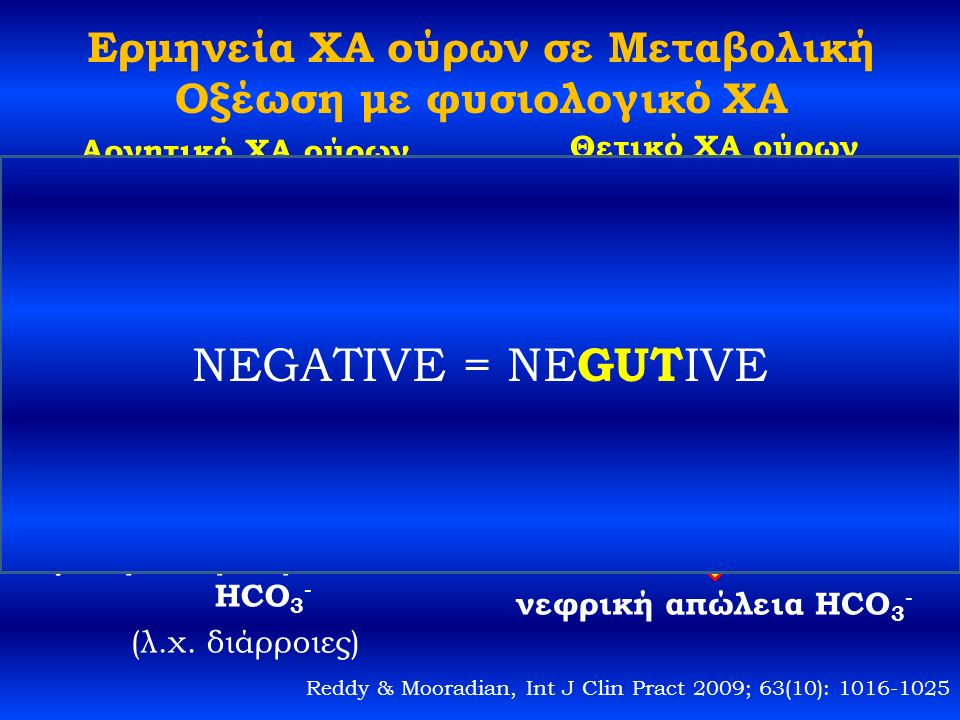 Ερμηνεία ΧΑ ούρων σε Μεταβολική Οξέωση με φυσιολογικό ΧΑ Αρνητικό ΧΑ ούρων Αποβολή Cl - και NH 4 + στα ούρα Φυσιολογική οξινοποίηση ούρων από τους νεφρούς γαστρεντερική απώλεια HCO 3 - (λ.χ.