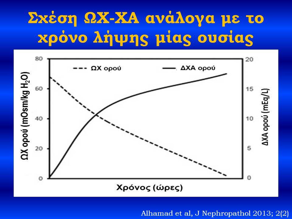 Σχέση ΩΧ-ΧΑ ανάλογα με το χρόνο λήψης μίας ουσίας Alhamad et al, J Nephropathol 2013; 2(2)