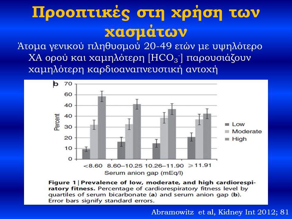 Προοπτικές στη χρήση των χασμάτων Άτομα γενικού πληθυσμού 20-49 ετών με υψηλότερο XA ορού και χαμηλότερη [ΗCO 3 - ] παρουσιάζουν χαμηλότερη καρδιοαναπνευστική αντοχή Abramowitz et al, Kidney Int 2012; 81