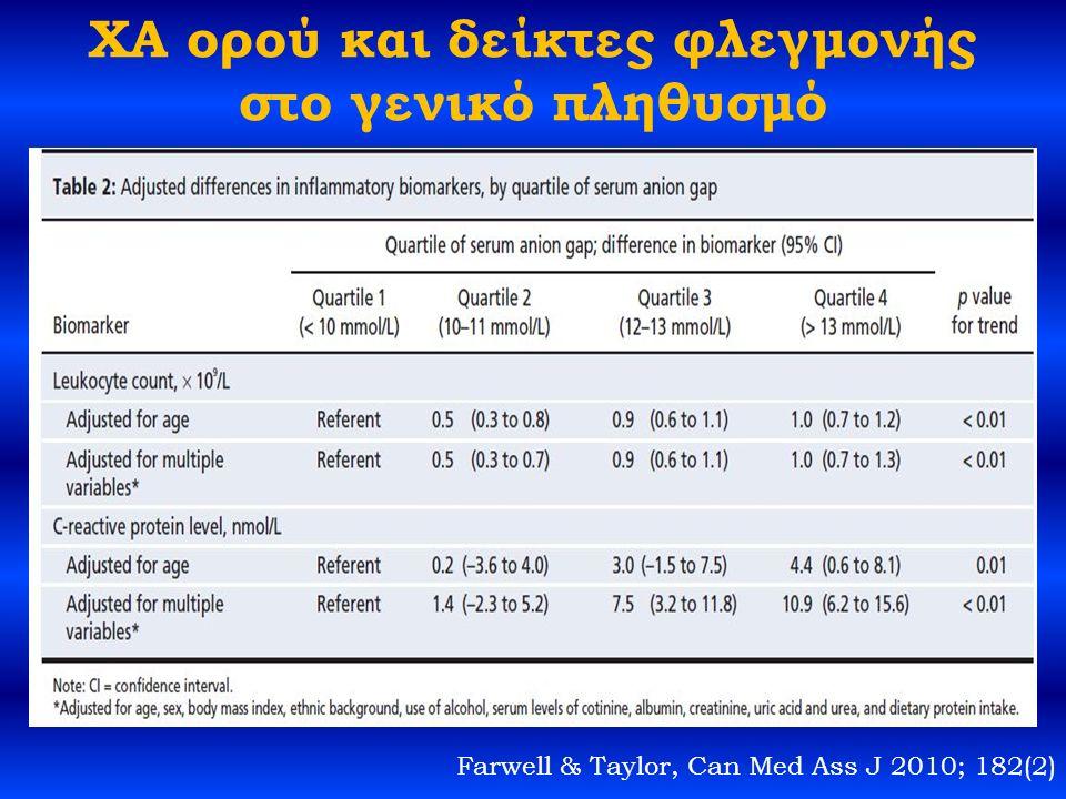 ΧΑ ορού και δείκτες φλεγμονής στο γενικό πληθυσμό Farwell & Taylor, Can Med Ass J 2010; 182(2)