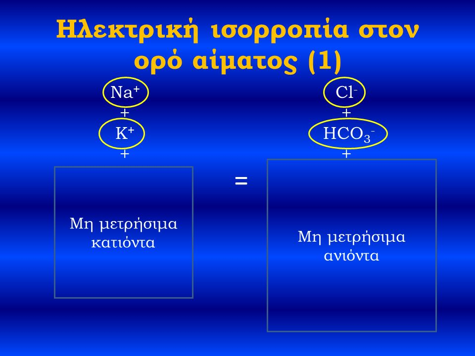 Ηλεκτρική ισορροπία στον ορό αίματος (1) Na + + K + + Ca 2+ + Mg 2+ + Πρωτεΐνες + Cl - + HCO 3 - + Πρωτεΐνες - + HPO 4 2- /HPO 4 - + SO 4 2- + OA - = Δυσχερής μετατροπή μονάδας μέτρησης από mg σε mmol Δύσκολος ο ακριβής προσδιορισμός συγκέντρωσής τους Μη μετρήσιμα κατιόντα Μη μετρήσιμα ανιόντα