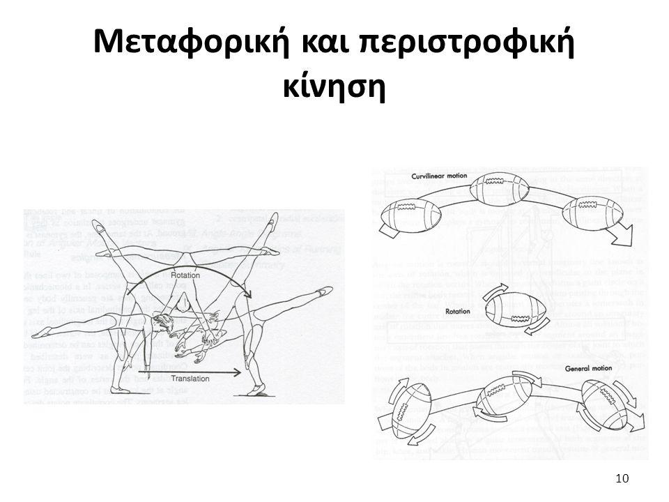 Μεταφορική και περιστροφική κίνηση 10