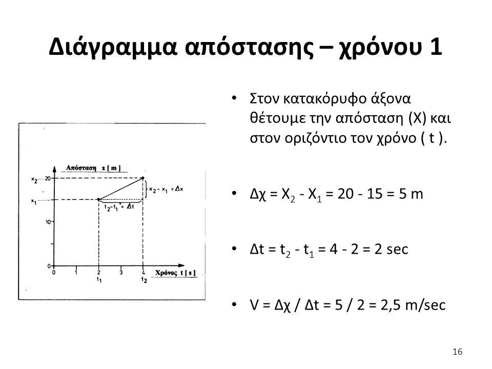 Διάγραμμα απόστασης – χρόνου 1 Στον κατακόρυφο άξονα θέτουμε την απόσταση (X) και στον οριζόντιο τον χρόνο ( t ).