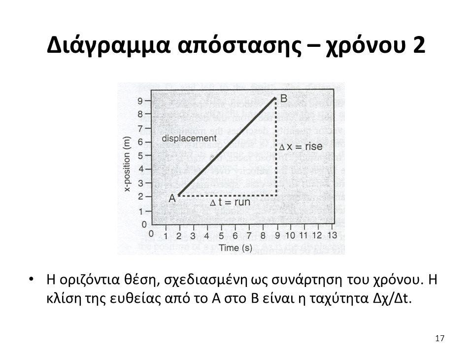Διάγραμμα απόστασης – χρόνου 2 Η οριζόντια θέση, σχεδιασμένη ως συνάρτηση του χρόνου.
