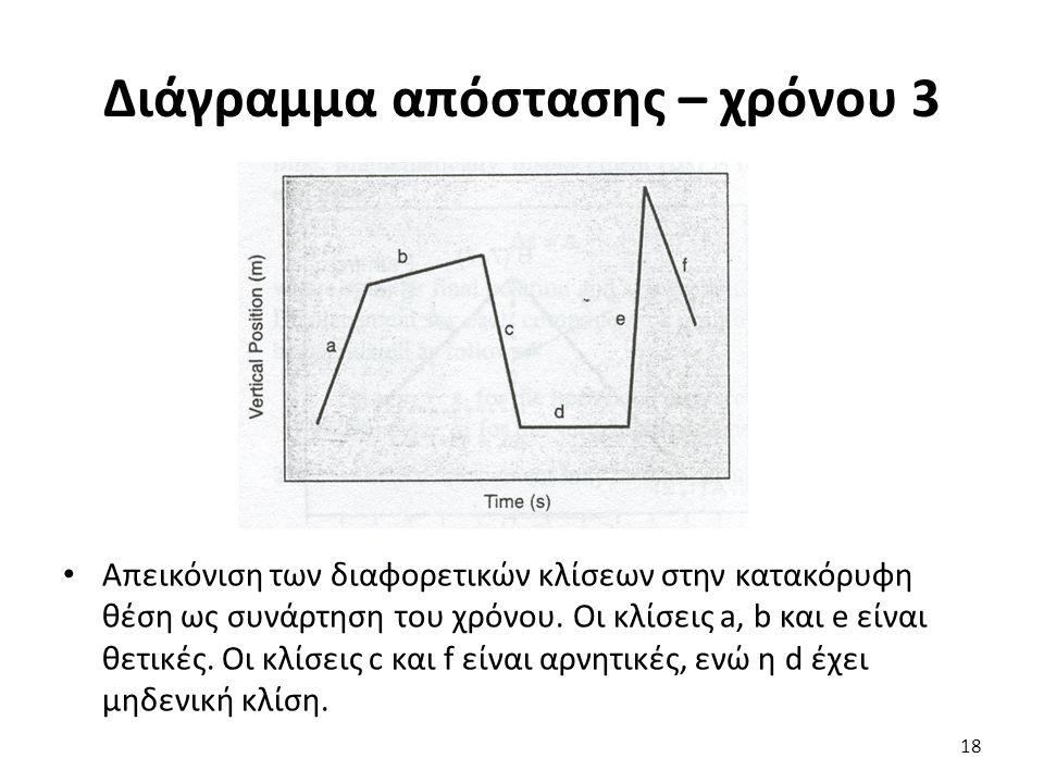 Διάγραμμα απόστασης – χρόνου 3 Απεικόνιση των διαφορετικών κλίσεων στην κατακόρυφη θέση ως συνάρτηση του χρόνου.