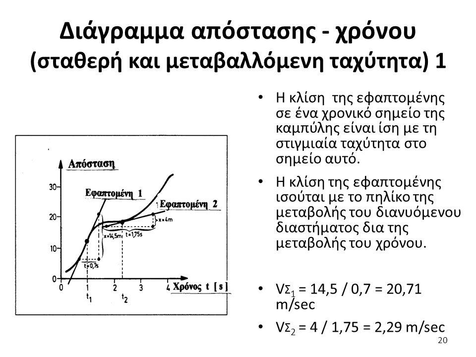 Διάγραμμα απόστασης - χρόνου (σταθερή και μεταβαλλόμενη ταχύτητα) 1 Η κλίση της εφαπτομένης σε ένα χρονικό σημείο της καμπύλης είναι ίση με τη στιγμιαία ταχύτητα στο σημείο αυτό.