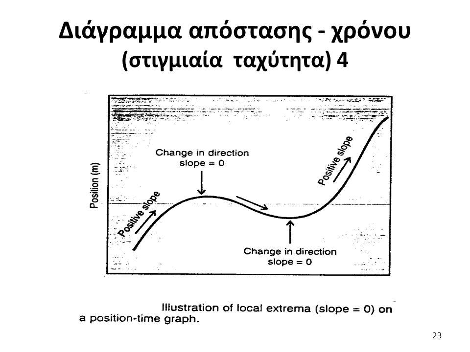 Διάγραμμα απόστασης - χρόνου (στιγμιαία ταχύτητα) 4 23