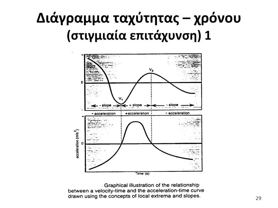 Διάγραμμα ταχύτητας – χρόνου (στιγμιαία επιτάχυνση) 1 29