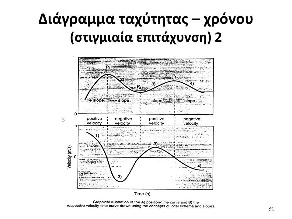 Διάγραμμα ταχύτητας – χρόνου (στιγμιαία επιτάχυνση) 2 30