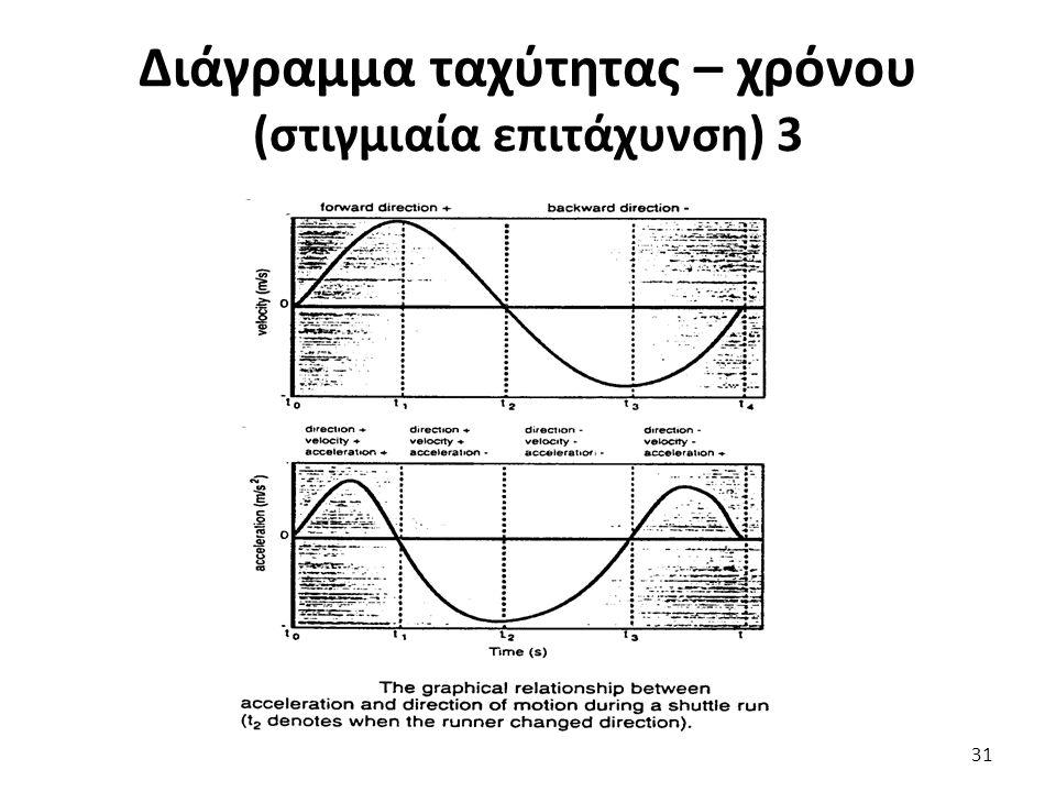 Διάγραμμα ταχύτητας – χρόνου (στιγμιαία επιτάχυνση) 3 31
