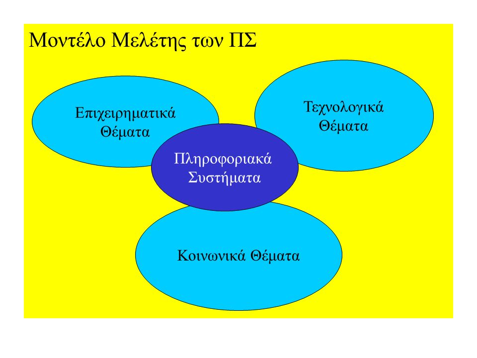 Μοντέλο Μελέτης των ΠΣ Επιχειρηματικά Θέματα Τεχνολογικά Θέματα Κοινωνικά Θέματα Πληροφοριακά Συστήματα