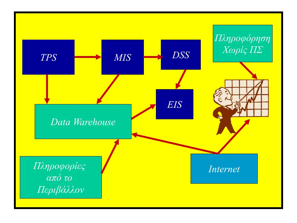 TPS DSS Internet Πληροφορίες από το Περιβάλλον EIS MIS Data Warehouse Πληροφόρηση Χωρίς ΠΣ