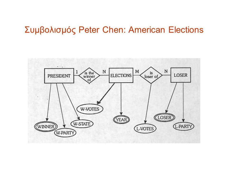 Συμβολισμός Peter Chen: American Elections
