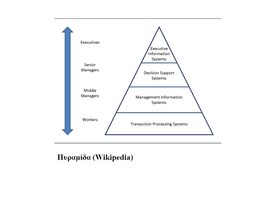 Πληροφοριακά συστήματα (αγγλ.