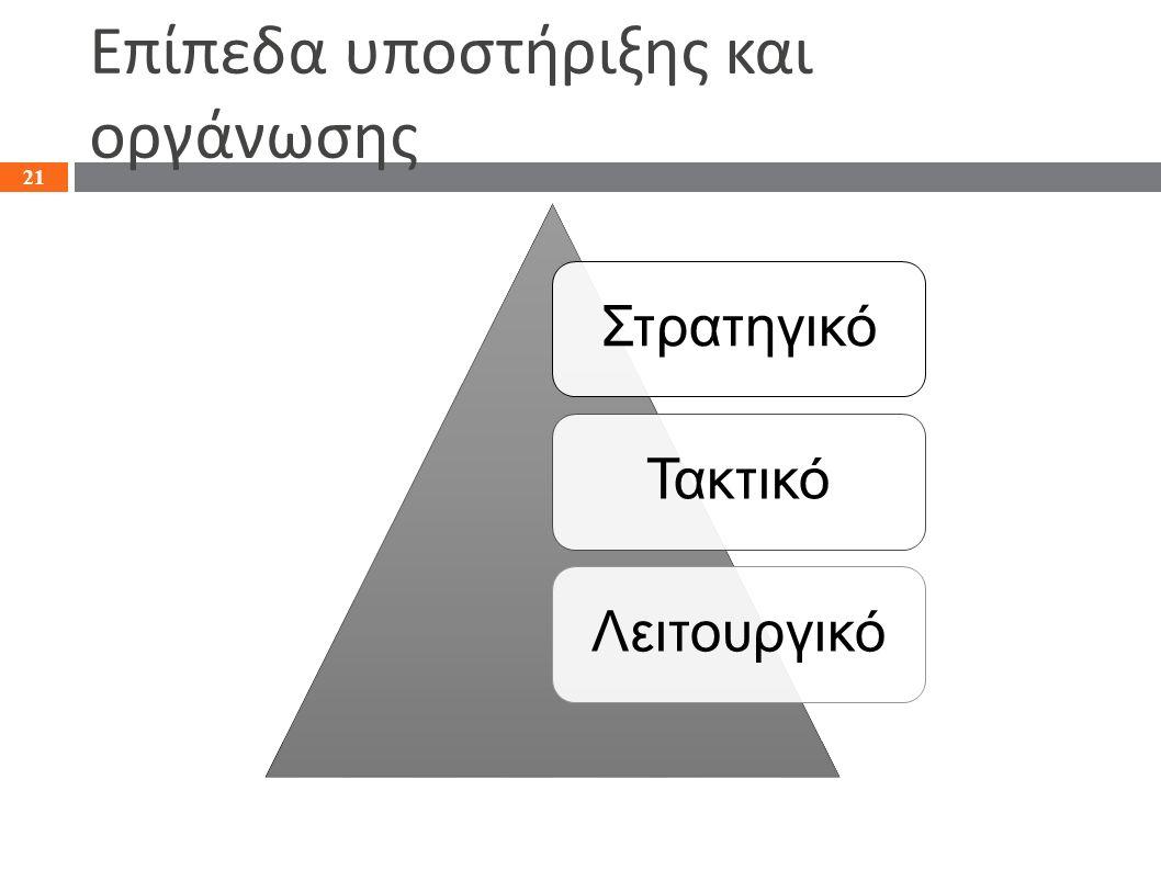 Επίπεδα υποστήριξης και οργάνωσης ΣτρατηγικόΤακτικόΛειτουργικό 21