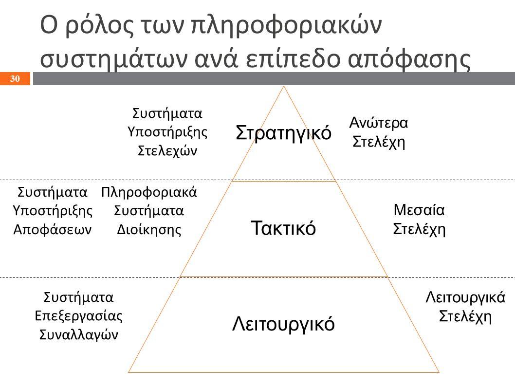 Ο ρόλος των πληροφοριακών συστημάτων ανά επίπεδο απόφασης Στρατηγικό Τακτικό Λειτουργικό 30 Ανώτερα Στελέχη Μεσαία Στελέχη Λειτουργικά Στελέχη Συστήμα