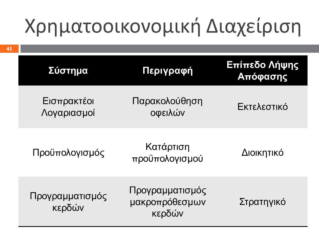 Χρηματοοικονομική Διαχείριση 41 ΣύστημαΠεριγραφή Επίπεδο Λήψης Απόφασης Εισπρακτέοι Λογαριασμοί Παρακολούθηση οφειλών Εκτελεστικό Προϋπολογισμός Κατάρτιση προϋπολογισμού Διοικητικό Προγραμματισμός κερδών Προγραμματισμός μακροπρόθεσμων κερδών Στρατηγικό