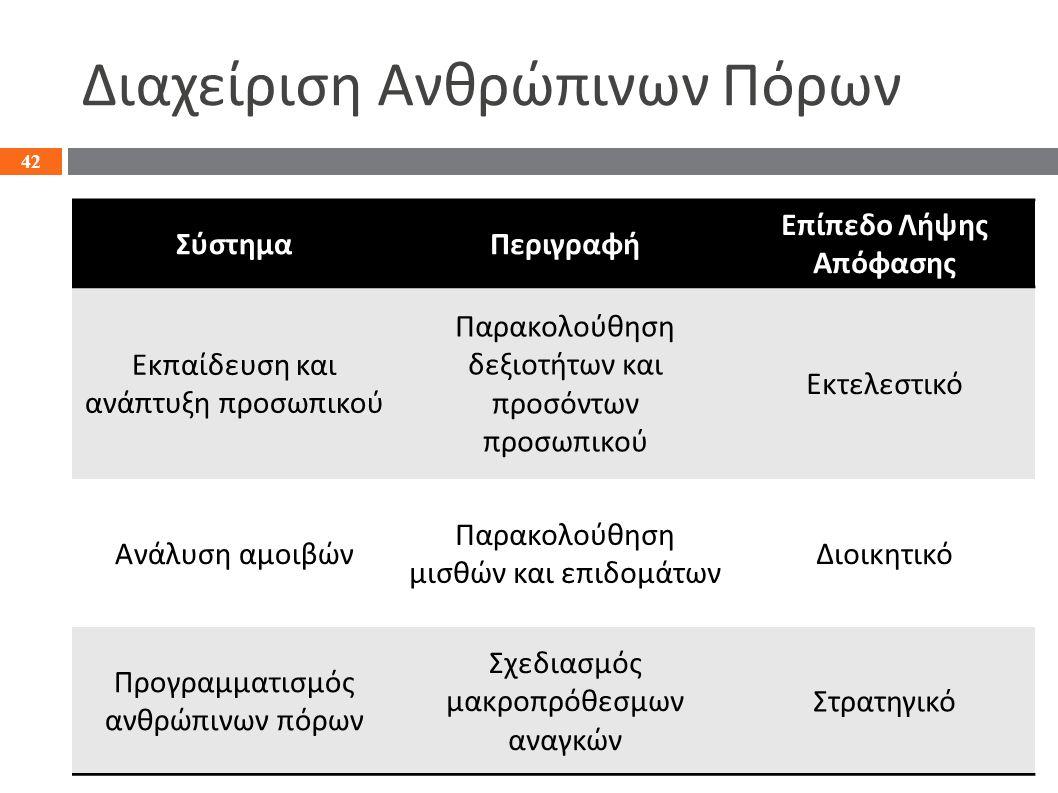 Διαχείριση Ανθρώπινων Πόρων 42 ΣύστημαΠεριγραφή Επίπεδο Λήψης Απόφασης Εκπαίδευση και ανάπτυξη προσωπικού Παρακολούθηση δεξιοτήτων και προσόντων προσωπικού Εκτελεστικό Ανάλυση αμοιβών Παρακολούθηση μισθών και επιδομάτων Διοικητικό Προγραμματισμός ανθρώπινων πόρων Σχεδιασμός μακροπρόθεσμων αναγκών Στρατηγικό