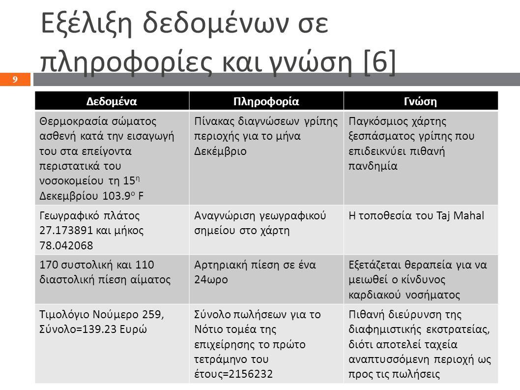 Εξέλιξη δεδομένων σε πληροφορίες και γνώση [6] ΔεδομέναΠληροφορίαΓνώση Θερμοκρασία σώματος ασθενή κατά την εισαγωγή του στα επείγοντα περιστατικά του νοσοκομείου τη 15 η Δεκεμβρίου 103.9 ο F Πίνακας διαγνώσεων γρίπης περιοχής για το μήνα Δεκέμβριο Παγκόσμιος χάρτης ξεσπάσματος γρίπης που επιδεικνύει πιθανή πανδημία Γεωγραφικό πλάτος 27.173891 και μήκος 78.042068 Αναγνώριση γεωγραφικού σημείου στο χάρτη Η τοποθεσία του Taj Mahal 170 συστολική και 110 διαστολική πίεση αίματος Αρτηριακή πίεση σε ένα 24ωρο Εξετάζεται θεραπεία για να μειωθεί ο κίνδυνος καρδιακού νοσήματος Τιμολόγιο Νούμερο 259, Σύνολο=139.23 Ευρώ Σύνολο πωλήσεων για το Νότιο τομέα της επιχείρησης το πρώτο τετράμηνο του έτους=2156232 Πιθανή διεύρυνση της διαφημιστικής εκστρατείας, διότι αποτελεί ταχεία αναπτυσσόμενη περιοχή ως προς τις πωλήσεις 9