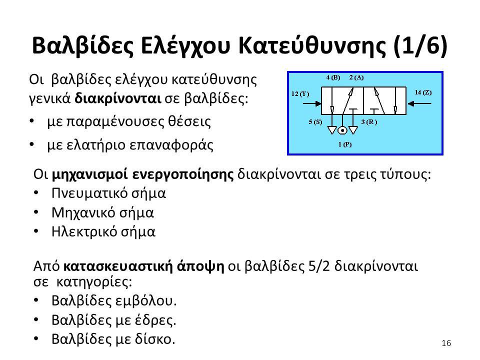 Οι βαλβίδες ελέγχου κατεύθυνσης γενικά διακρίνονται σε βαλβίδες: με παραμένουσες θέσεις με ελατήριο επαναφοράς 16 Βαλβίδες Ελέγχου Κατεύθυνσης (1/6) Ο