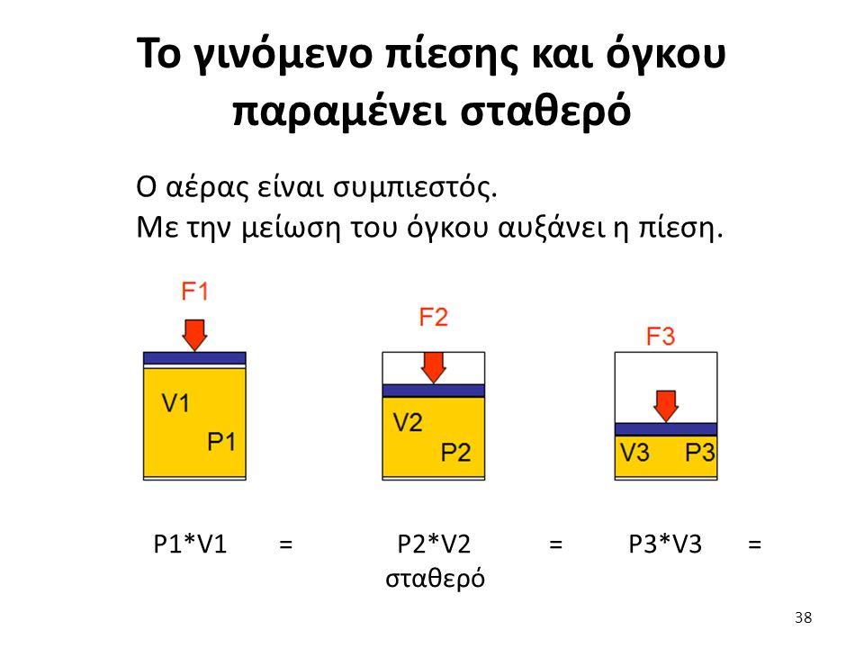 38 Το γινόμενο πίεσης και όγκου παραμένει σταθερό Ο αέρας είναι συμπιεστός. Με την μείωση του όγκου αυξάνει η πίεση. P1*V1 = P2*V2 = P3*V3 = σταθερό