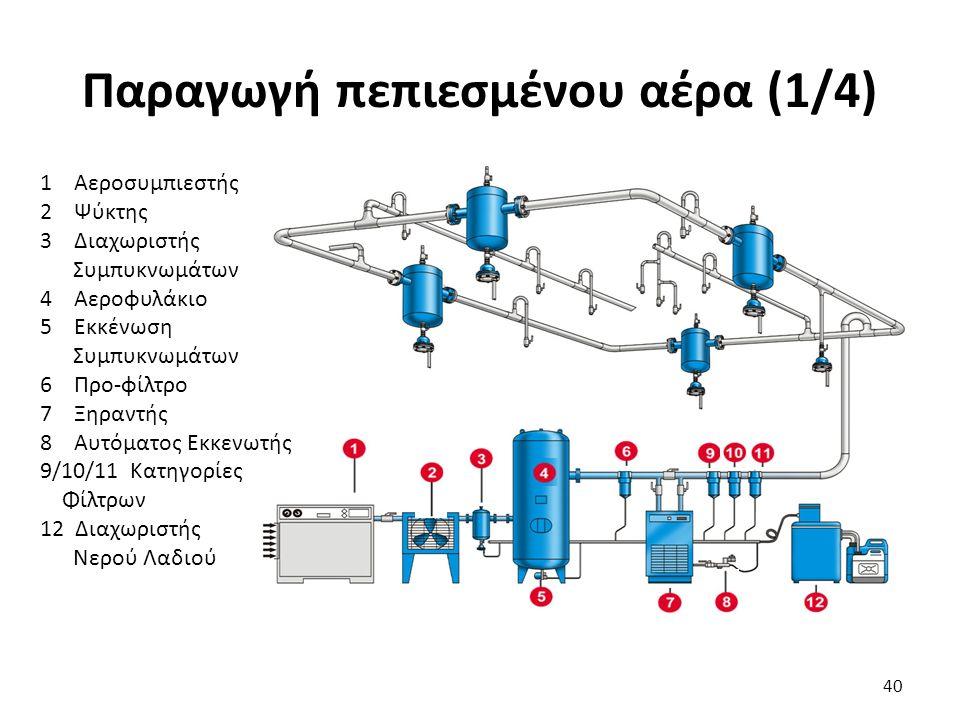 40 Παραγωγή πεπιεσμένου αέρα (1/4) 1 Αεροσυμπιεστής 2 Ψύκτης 3 Διαχωριστής Συμπυκνωμάτων 4 Αεροφυλάκιο 5 Εκκένωση Συμπυκνωμάτων 6 Προ-φίλτρο 7 Ξηραντή