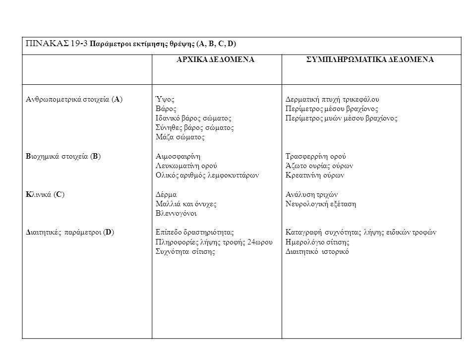 ΠΙΝΑΚΑΣ 19-3 Παράμετροι εκτίμησης θρέψης (A, B, C, D) ΑΡΧΙΚΑ ΔΕΔΟΜΕΝΑΣΥΜΠΛΗΡΩΜΑΤΙΚΑ ΔΕΔΟΜΕΝΑ Aνθρωπομετρικά στοιχεία (A) Βιοχημικά στοιχεία (B) Κλινικά (C) Διαιτητικές παράμετροι (D) Ύψος Βάρος Ιδανικό βάρος σώματος Σύνηθες βάρος σώματος Μάζα σώματος Αιμοσφαιρίνη Λευκωματίνη ορού Ολικός αριθμός λεμφοκυττάρων Δέρμα Μαλλιά και όνυχες Βλεννογόνοι Επίπεδο δραστηριότητας Πληροφορίες λήψης τροφής 24ωρου Συχνότητα σίτισης Δερματική πτυχή τρικεφάλου Περίμετρος μέσου βραχίονος Περίμετρος μυών μέσου βραχίονος Τρασφερρίνη ορού Άζωτο ουρίας ούρων Κρεατινίνη ούρων Ανάλυση τριχών Νευρολογική εξέταση Καταγραφή συχνότητας λήψης ειδικών τροφών Ημερολόγιο σίτισης Διαιτητικό ιστορικό