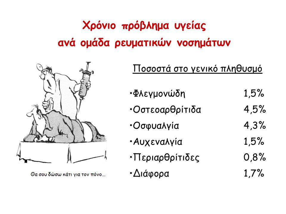 Χρόνιο πρόβλημα υγείας ανά ομάδα ρευματικών νοσημάτων Φλεγμονώδη1,5% Οστεοαρθρίτιδα4,5% Οσφυαλγία4,3% Αυχεναλγία1,5% Περιαρθρίτιδες0,8% Διάφορα1,7% Ποσοστά στο γενικό πληθυσμό