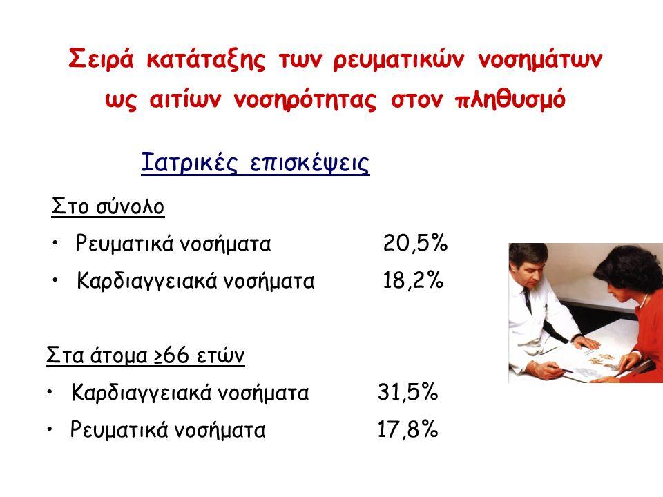 Σειρά κατάταξης των ρευματικών νοσημάτων ως αιτίων νοσηρότητας στον πληθυσμό Ιατρικές επισκέψεις Στο σύνολο Ρευματικά νοσήματα20,5% Καρδιαγγειακά νοσήματα18,2% Στα άτομα ≥66 ετών Καρδιαγγειακά νοσήματα31,5% Ρευματικά νοσήματα17,8%