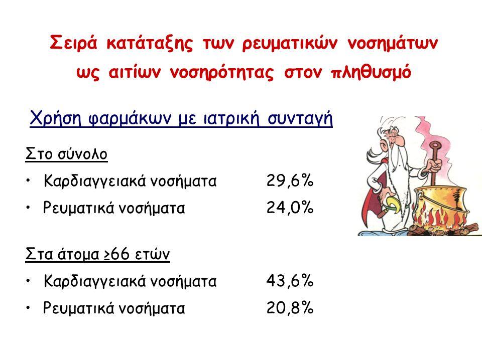 Σειρά κατάταξης των ρευματικών νοσημάτων ως αιτίων νοσηρότητας στον πληθυσμό Χρήση φαρμάκων με ιατρική συνταγή Στο σύνολο Καρδιαγγειακά νοσήματα29,6%
