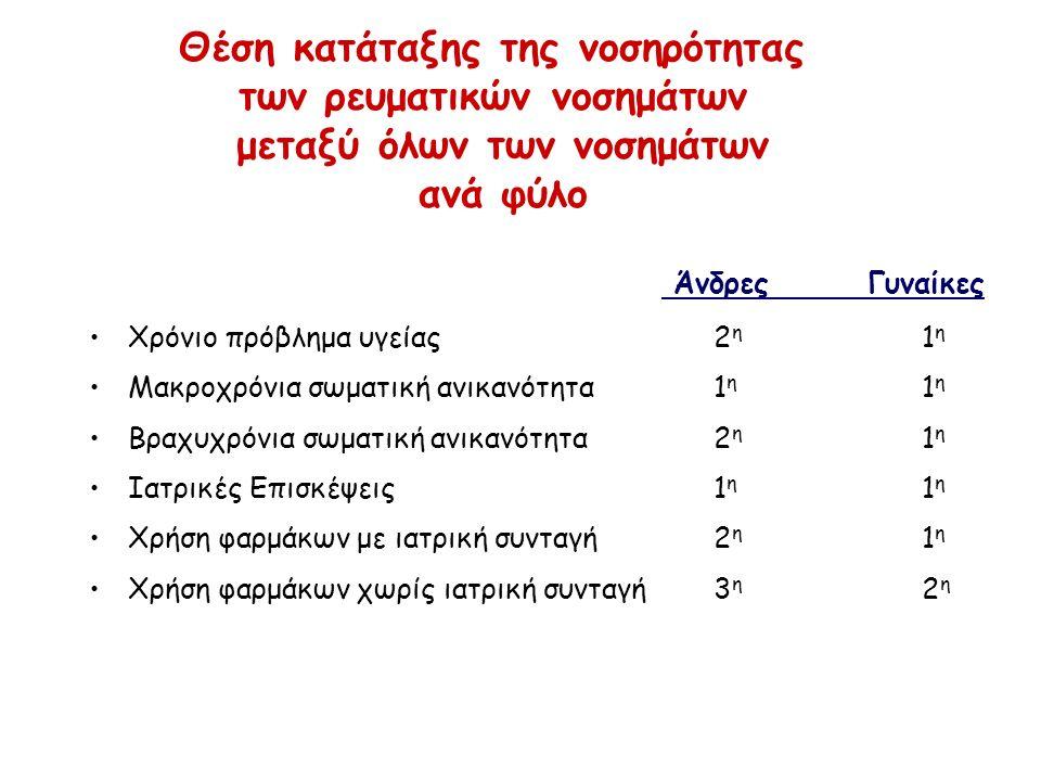 Θέση κατάταξης της νοσηρότητας των ρευματικών νοσημάτων μεταξύ όλων των νοσημάτων ανά φύλο Χρόνιο πρόβλημα υγείας2 η 1 η Μακροχρόνια σωματική ανικανότητα 1 η 1 η Βραχυχρόνια σωματική ανικανότητα2 η 1 η Ιατρικές Επισκέψεις1 η 1 η Χρήση φαρμάκων με ιατρική συνταγή2 η 1 η Χρήση φαρμάκων χωρίς ιατρική συνταγή3 η 2 η Άνδρες Γυναίκες
