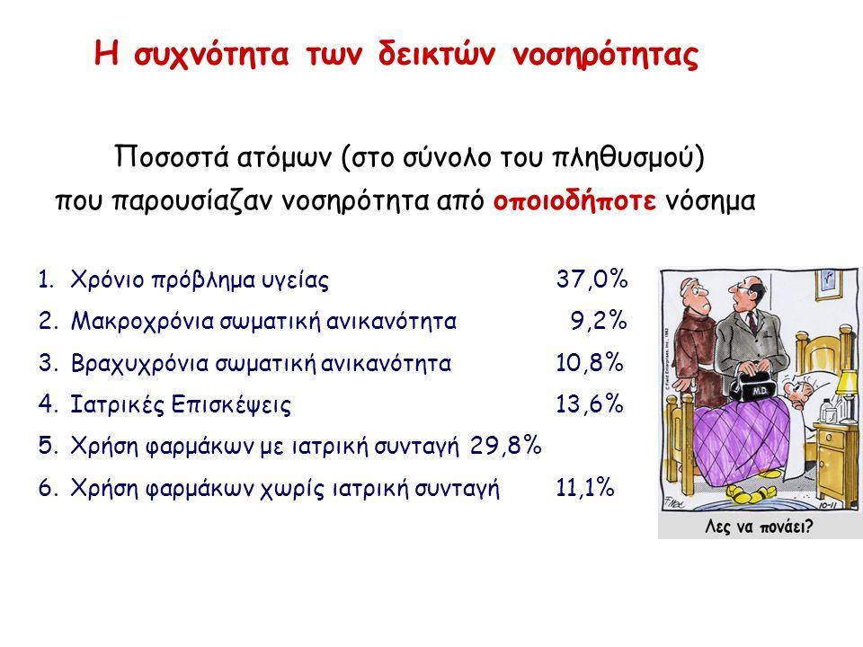 Η συχνότητα των δεικτών νοσηρότητας Ποσοστά ατόμων (στο σύνολο του πληθυσμού) που παρουσίαζαν νοσηρότητα από οποιοδήποτε νόσημα 1.Χρόνιο πρόβλημα υγείας37,0% 2.Μακροχρόνια σωματική ανικανότητα 9,2% 3.Βραχυχρόνια σωματική ανικανότητα10,8% 4.Ιατρικές Επισκέψεις13,6% 5.Χρήση φαρμάκων με ιατρική συνταγή29,8% 6.Χρήση φαρμάκων χωρίς ιατρική συνταγή11,1%