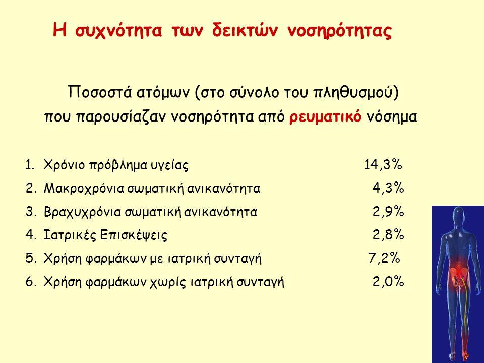 Η συχνότητα των δεικτών νοσηρότητας Ποσοστά ατόμων (στο σύνολο του πληθυσμού) που παρουσίαζαν νοσηρότητα από ρευματικό νόσημα 1.Χρόνιο πρόβλημα υγείας14,3% 2.Μακροχρόνια σωματική ανικανότητα 4,3% 3.Βραχυχρόνια σωματική ανικανότητα 2,9% 4.Ιατρικές Επισκέψεις 2,8% 5.Χρήση φαρμάκων με ιατρική συνταγή 7,2% 6.Χρήση φαρμάκων χωρίς ιατρική συνταγή 2,0%