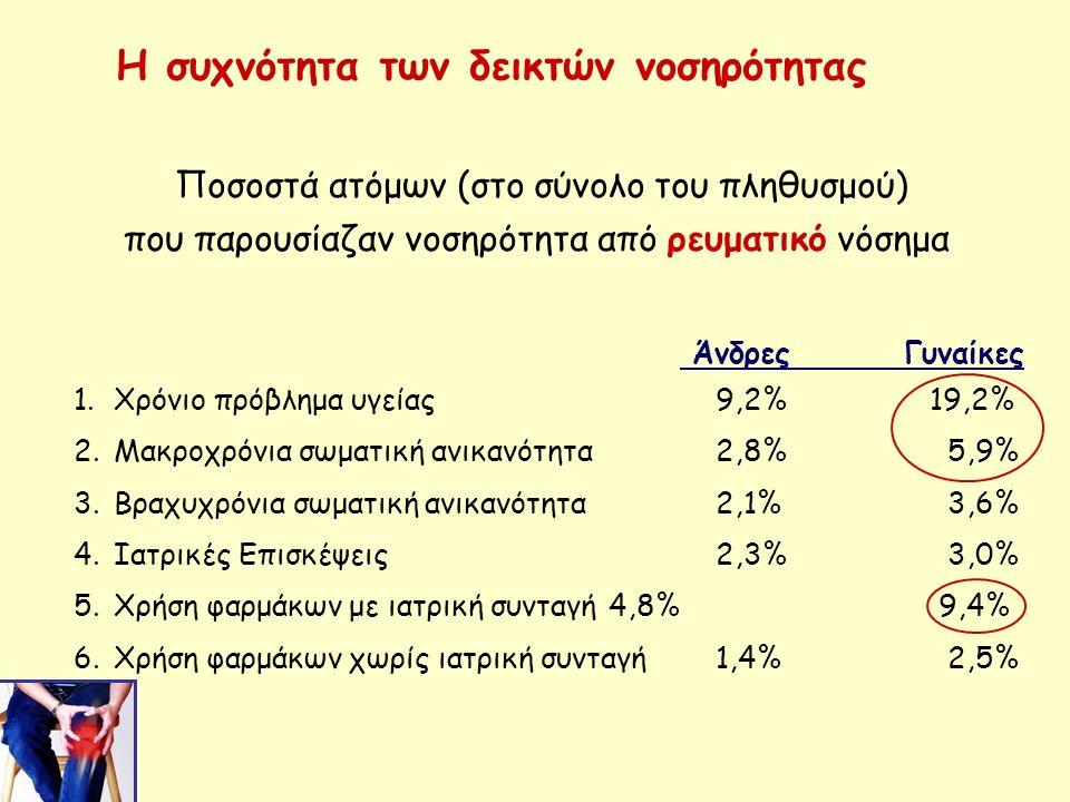 Η συχνότητα των δεικτών νοσηρότητας 1.Χρόνιο πρόβλημα υγείας5,6%20,2% 28,4% 2.Μακροχρόνια σωματική ανικανότητα 1,2% 5,9% 10,6% 3.Βραχυχρόνια σωματική ανικανότητα1,6% 4,1% 3,7% 4.Ιατρικές Επισκέψεις1,2% 4,0% 4,9% 5.Χρήση φαρμάκων με ιατρική συνταγή3,0% 10,3% 13,1% 6.Χρήση φαρμάκων χωρίς ιατρική συνταγή0,9% 2,6% 3,7% 19-44 45-65 ≥66 Ηλικία Ποσοστά ατόμων (στο σύνολο του πληθυσμού) που παρουσίαζαν νοσηρότητα από ρευματικό νόσημα