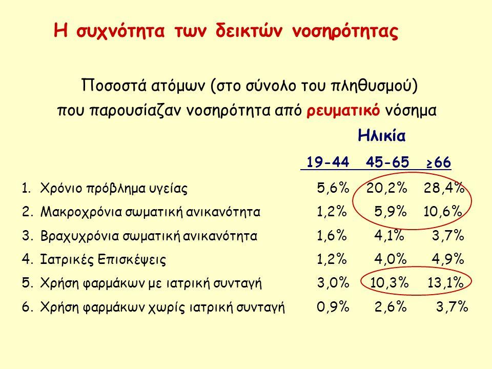 Παράγοντες κινδύνου για την ανάπτυξη νοσηρότητας λόγω ρευματικού νοσήματος Γυναικείο φύλο Ηλικία ≥ 45 ετών Παχυσαρκία (εκτός της κατανάλωσης φαρμάκων χωρίς συνταγή ) To χαμηλό επίπεδο εκπαίδευσης συσχετίσθηκε σε όσους είχαν ρευματικό νόσημα με: -χρόνιο πρόβλημα υγείας -μακροχρόνια σωματική ανικανότητα -χρήση φαρμάκων με ιατρική συνταγή
