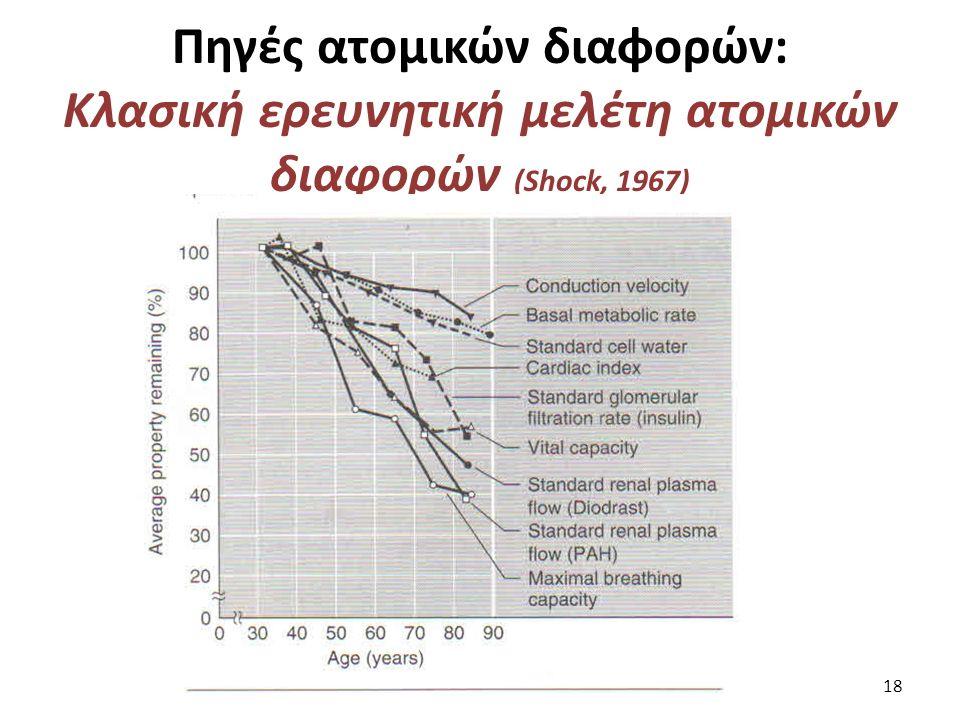 Πηγές ατομικών διαφορών: Κλασική ερευνητική μελέτη ατομικών διαφορών (Shock, 1967) 18