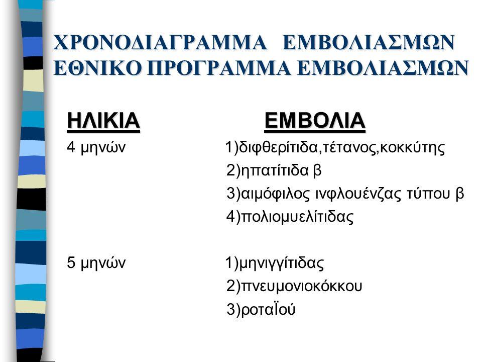 ΧΡΟΝΟΔΙΑΓΡΑΜΜΑ ΕΜΒΟΛΙΑΣΜΩΝ ΕΘΝΙΚΟ ΠΡΟΓΡΑΜΜΑ ΕΜΒΟΛΙΑΣΜΩΝ ΗΛΙΚΙΑ ΕΜΒΟΛΙΑ 4 μηνών 1)διφθερίτιδα,τέτανος,κοκκύτης 2)ηπατίτιδα β 3)αιμόφιλος ινφλουένζας τύπου β 4)πολιομυελίτιδας 5 μηνών 1)μηνιγγίτιδας 2)πνευμονιοκόκκου 3)ροταΪού