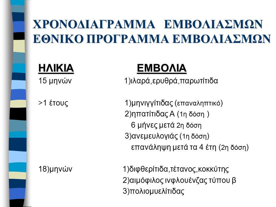 ΧΡΟΝΟΔΙΑΓΡΑΜΜΑ ΕΜΒΟΛΙΑΣΜΩΝ ΕΘΝΙΚΟ ΠΡΟΓΡΑΜΜΑ ΕΜΒΟΛΙΑΣΜΩΝ ΗΛΙΚΙΑ ΕΜΒΟΛΙΑ 15 μηνών 1)ιλαρά,ερυθρά,παρωτίτιδα >1 έτους 1)μηνιγγίτιδας ( επαναληπτικό ) 2)ηπατίτιδας Α ( 1η δόση ) 6 μήνες μετά 2η δόση 3)ανεμευλογιάς ( 1η δόση ) επανάληψη μετά τα 4 έτη ( 2η δόση ) 18)μηνών 1)διφθερίτιδα,τέτανος,κοκκύτης 2)αιμόφιλος ινφλουένζας τύπου β 3)πολιομυελίτιδας