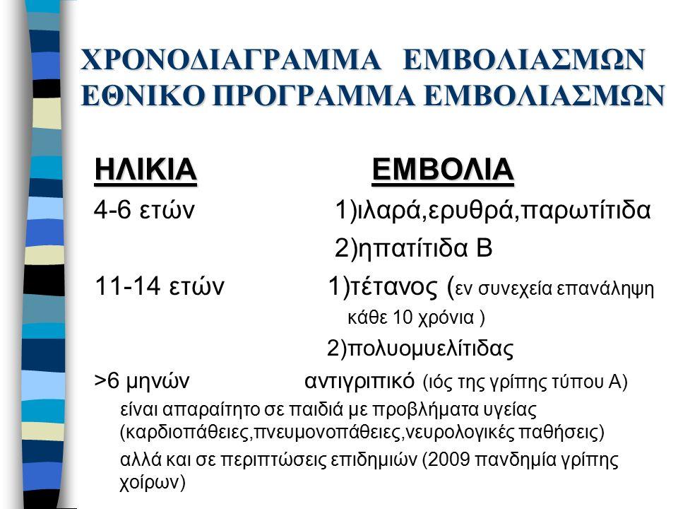 ΧΡΟΝΟΔΙΑΓΡΑΜΜΑ ΕΜΒΟΛΙΑΣΜΩΝ ΕΘΝΙΚΟ ΠΡΟΓΡΑΜΜΑ ΕΜΒΟΛΙΑΣΜΩΝ ΗΛΙΚΙΑ ΕΜΒΟΛΙΑ 4-6 ετών 1)ιλαρά,ερυθρά,παρωτίτιδα 2)ηπατίτιδα Β 11-14 ετών 1)τέτανος ( εν συνεχεία επανάληψη κάθε 10 χρόνια ) 2)πολυομυελίτιδας >6 μηνών αντιγριπικό (ιός της γρίπης τύπου Α) είναι απαραίτητο σε παιδιά με προβλήματα υγείας (καρδιοπάθειες,πνευμονοπάθειες,νευρολογικές παθήσεις) αλλά και σε περιπτώσεις επιδημιών (2009 πανδημία γρίπης χοίρων)