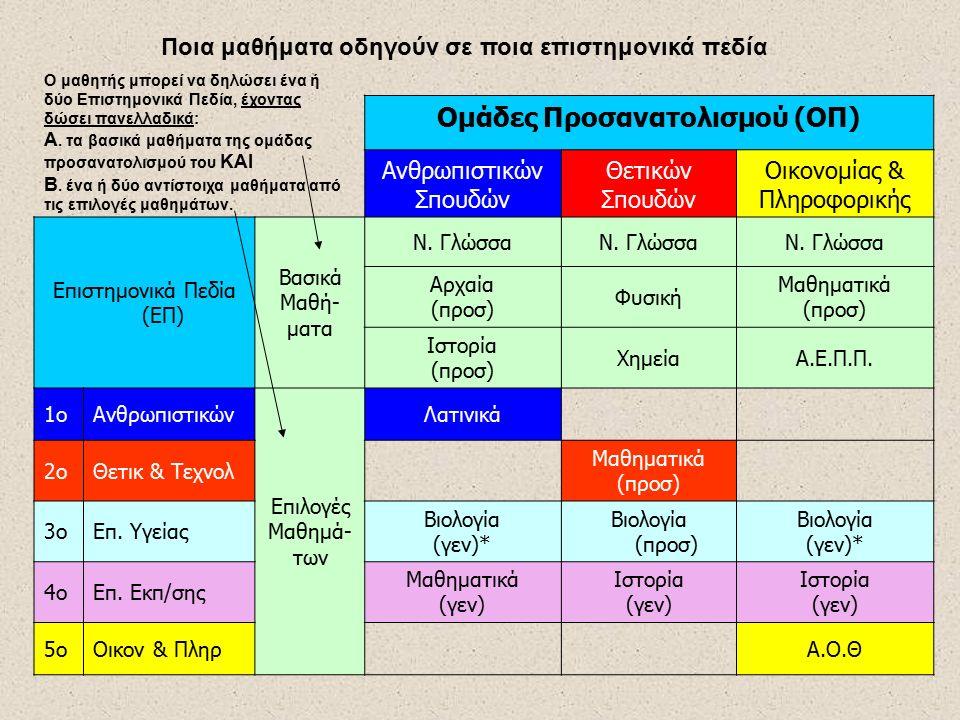 Ομάδες Προσανατολισμού (ΟΠ) Ανθρωπιστικών ΣπΑνθρωπιστικών Σπ Θε τ ι κ ώ ν Σ π Οικον & Πληροφ Επιστημονικά Πεδία (ΕΠ) Βασικά Μ α θ ή μ α τ α Ν. ΓλώσσαΝ