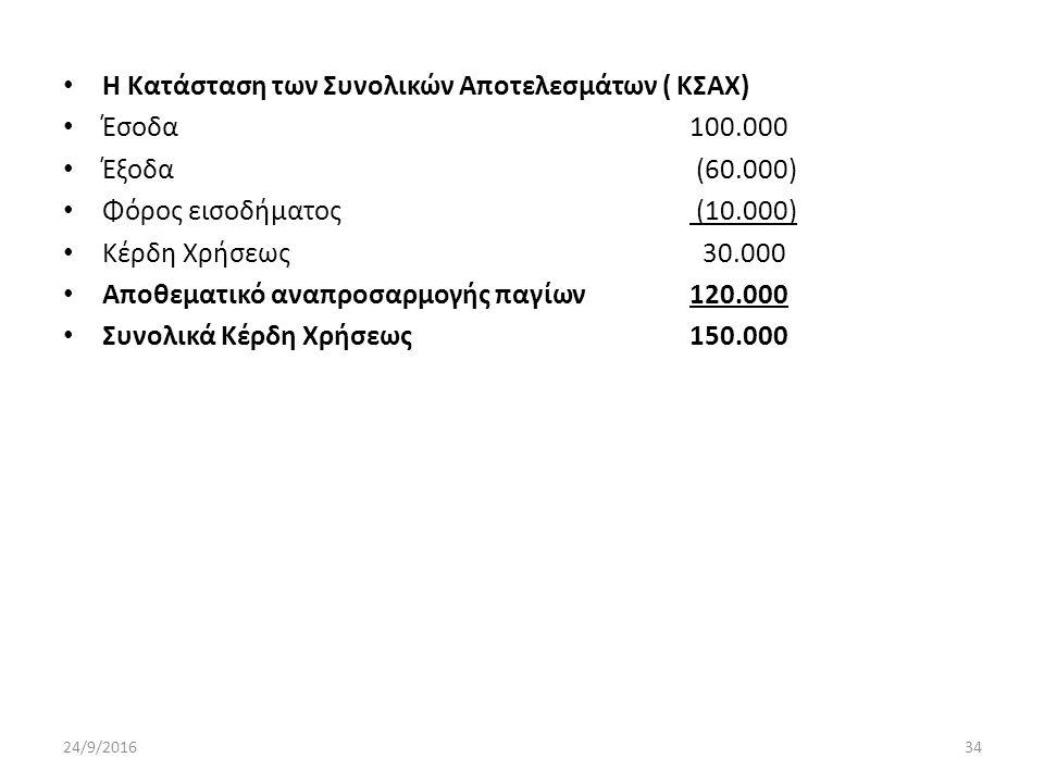 Η Κατάσταση των Συνολικών Αποτελεσμάτων ( ΚΣΑΧ) Έσοδα100.000 Έξοδα (60.000) Φόρος εισοδήματος (10.000) Κέρδη Χρήσεως 30.000 Αποθεματικό αναπροσαρμογής παγίων120.000 Συνολικά Κέρδη Χρήσεως150.000 24/9/201634