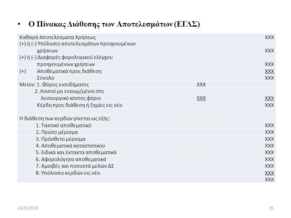 Ο Πίνακας Διάθεσης των Αποτελεσμάτων (ΕΓΛΣ) 24/9/201635 Καθαρά Αποτελέσματα Χρήσεως ΧΧΧ (+) ή (-) Υπόλοιπο αποτελεσμάτων προηγουμένων χρήσεων ΧΧΧ (+) ή (-) Διαφορές φορολογικού ελέγχου προηγουμένων χρήσεων ΧΧΧ (+) Αποθεματικά προς διάθεση ΧΧΧ Σύνολο ΧΧΧ Μείον: 1.
